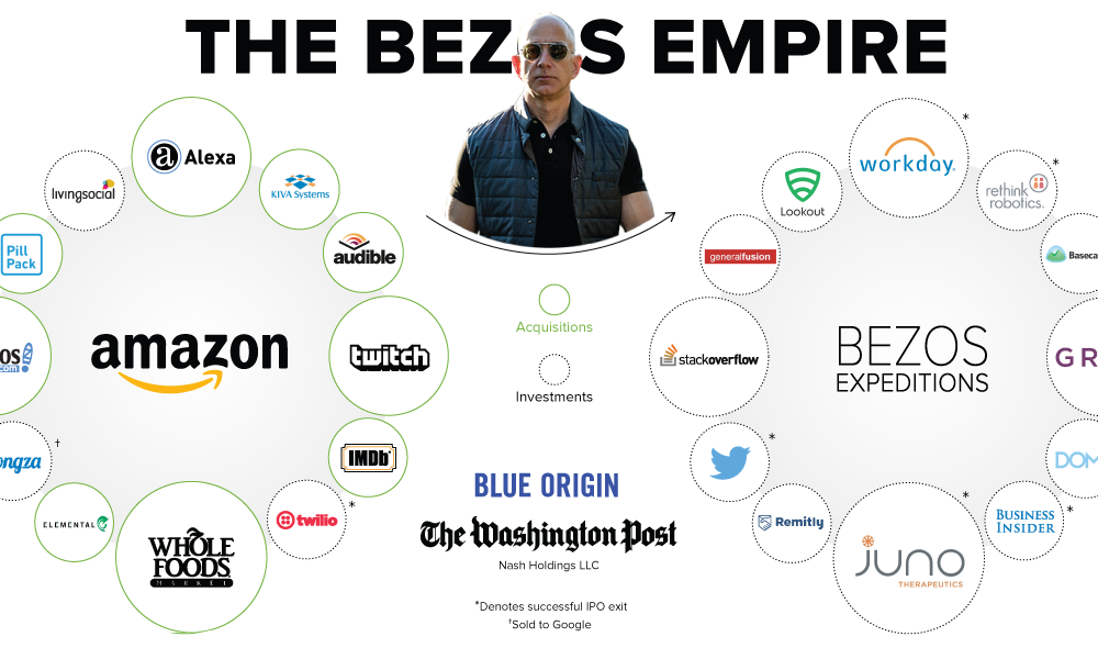 The Jeff Bezos Empire in One Giant Chart  Visual Capitalist