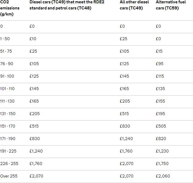 Mix Car Tax Rates 2018