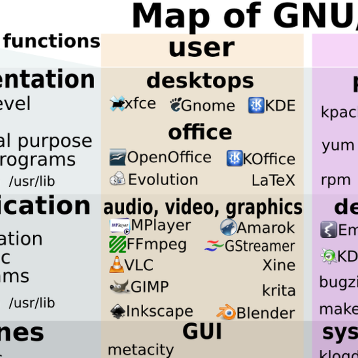 Mix · Interactive map of GNU/Linux OS and FOSS