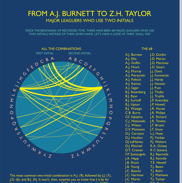 d9c8343dd flipflopflyin.comFlip Flop Fly Ball - From A.J. Burnett to Z.H. TaylorFlip  Flop Fly Ball. Baseball infographics and other visual treats.