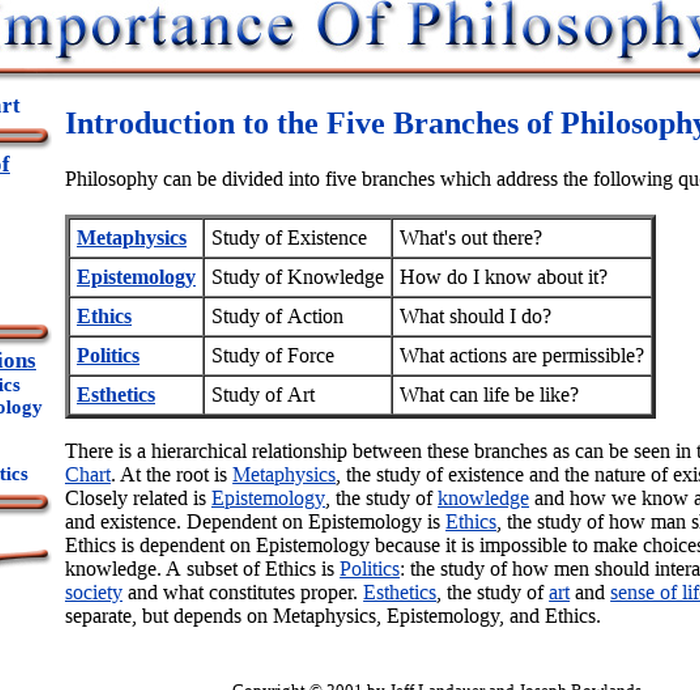 five branches of philosophy