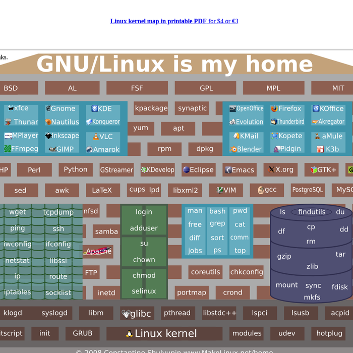 linux kernel and free software Linux kernel slides - ebook download as pdf file (pdf), text file (txt) or view presentation slides online contains info about kernal programming.